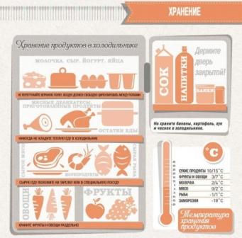 Хранение пищевых продуктов