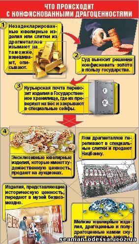 Украина и Золото
